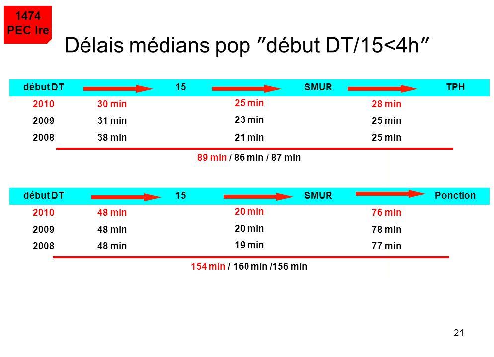 Délais médians pop ″début DT/15<4h″
