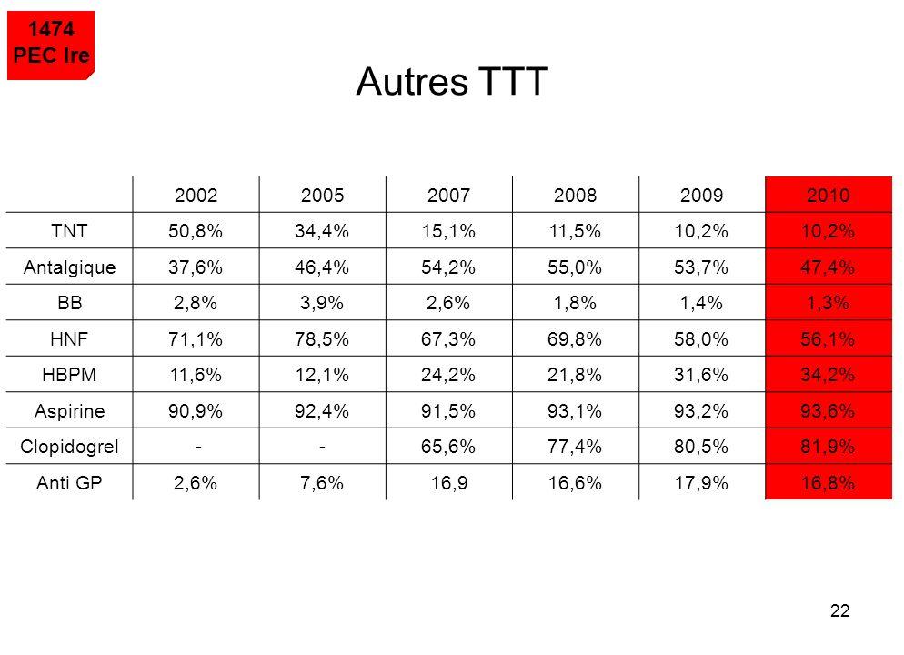 Autres TTT 1474 PEC Ire 2002 2005 2007 2008 2009 2010 TNT 50,8% 34,4%