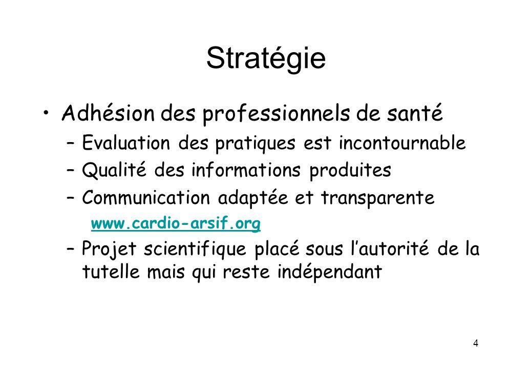 Stratégie Adhésion des professionnels de santé