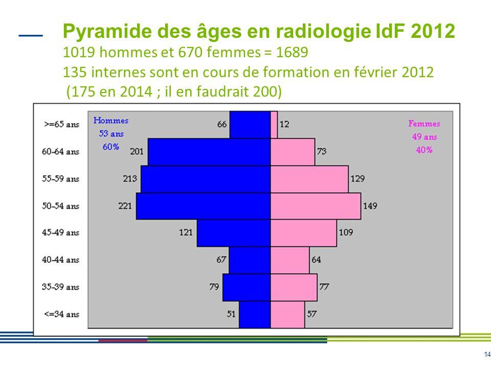 Pyramide des âges en radiologie IdF 2012 1019 hommes et 670 femmes = 1689 135 internes sont en cours de formation en février 2012 (175 en 2014 ; il en faudrait 200)