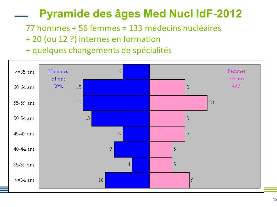 Pyramide des âges Med Nucl IdF-2012