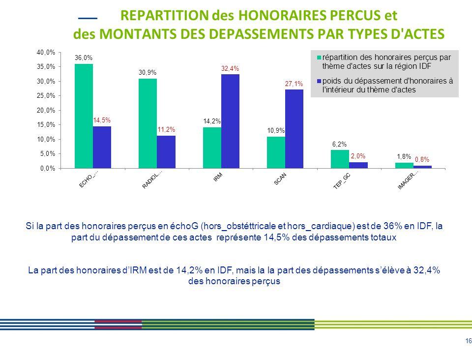REPARTITION des HONORAIRES PERCUS et des MONTANTS DES DEPASSEMENTS PAR TYPES D ACTES