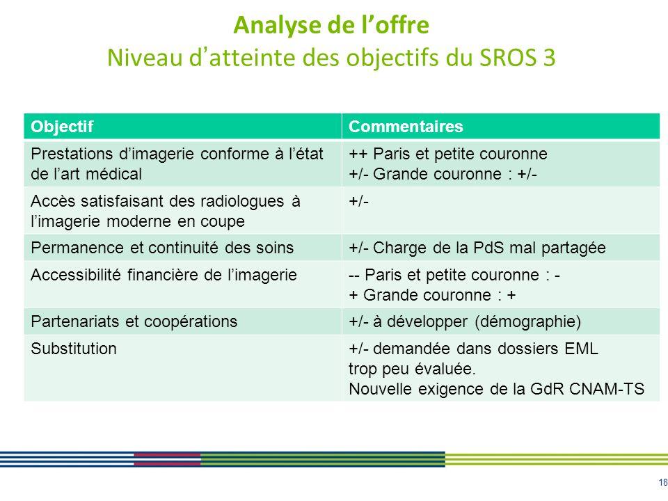 Analyse de l'offre Niveau d'atteinte des objectifs du SROS 3