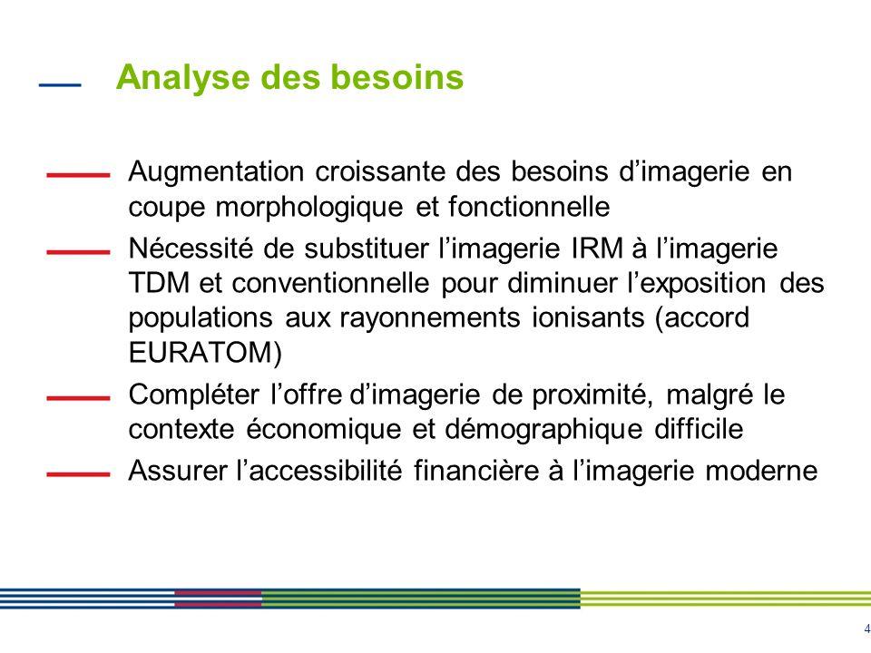 Analyse des besoins Augmentation croissante des besoins d'imagerie en coupe morphologique et fonctionnelle.