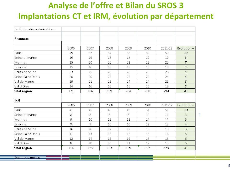 Analyse de l'offre et Bilan du SROS 3 Implantations CT et IRM, évolution par département