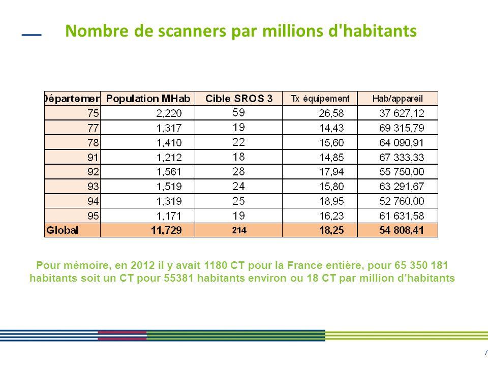 Nombre de scanners par millions d habitants