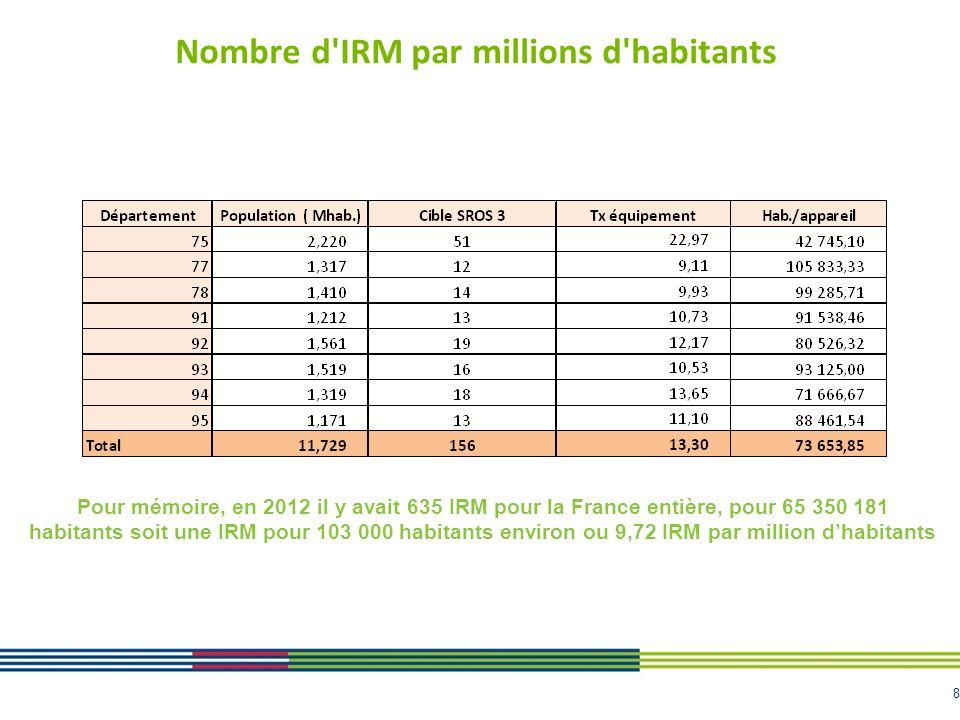 Nombre d IRM par millions d habitants