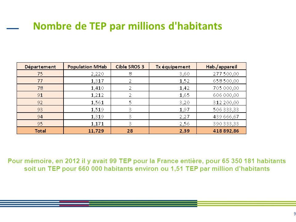 Nombre de TEP par millions d habitants