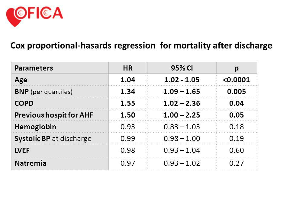 Cox proportional-hasards regression for mortality after discharge