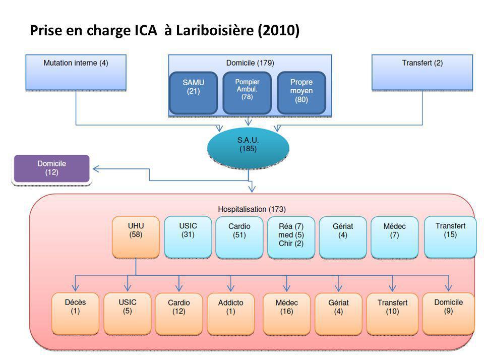 Prise en charge ICA à Lariboisière (2010)