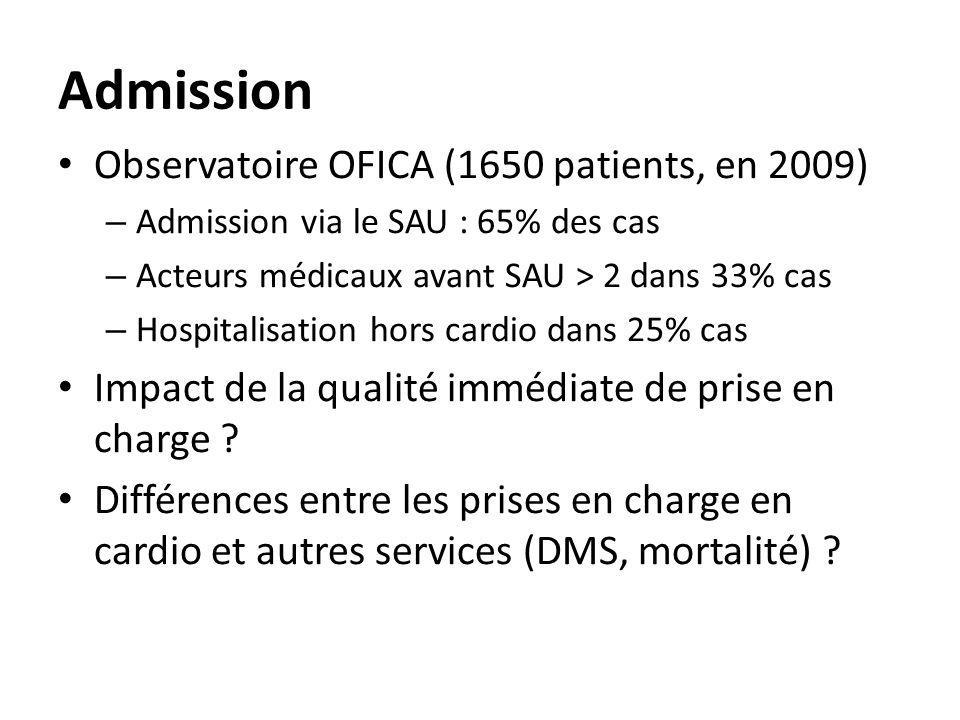 Admission Observatoire OFICA (1650 patients, en 2009)