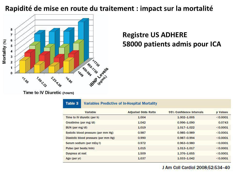 Rapidité de mise en route du traitement : impact sur la mortalité