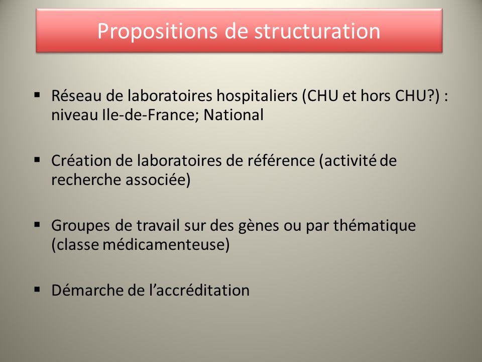 Propositions de structuration