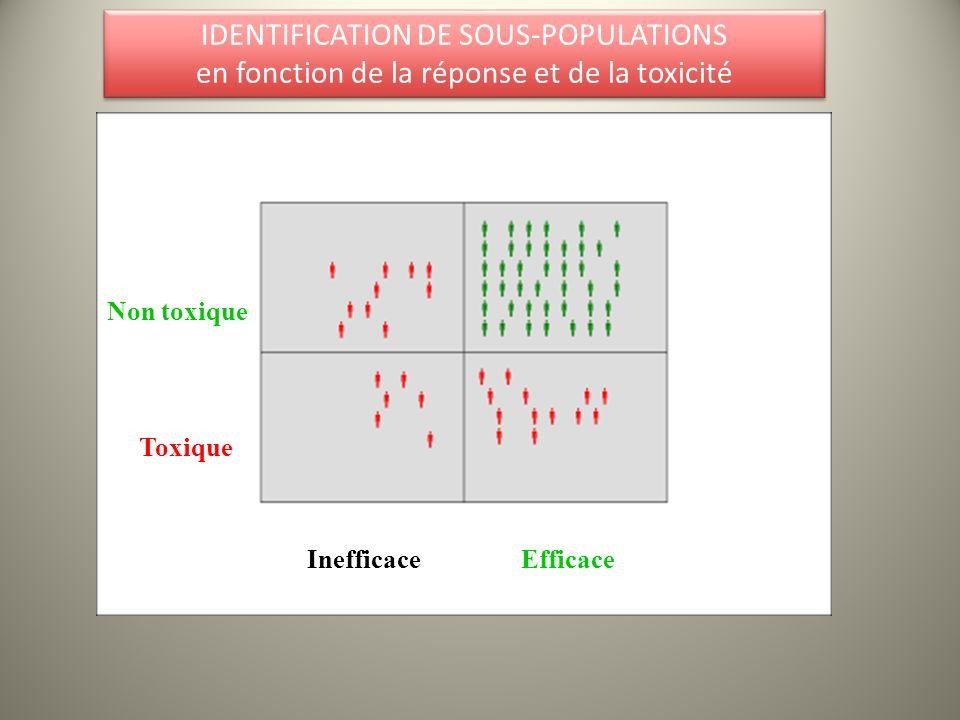 IDENTIFICATION DE SOUS-POPULATIONS