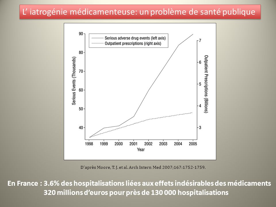 L' iatrogénie médicamenteuse: un problème de santé publique