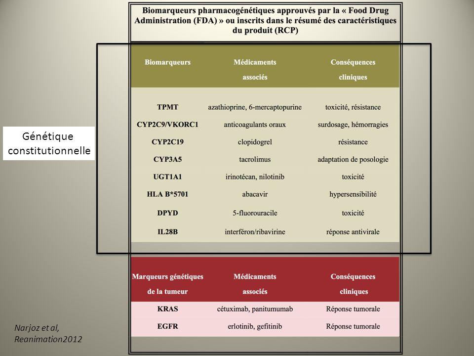 Génétique constitutionnelle Narjoz et al, Reanimation2012