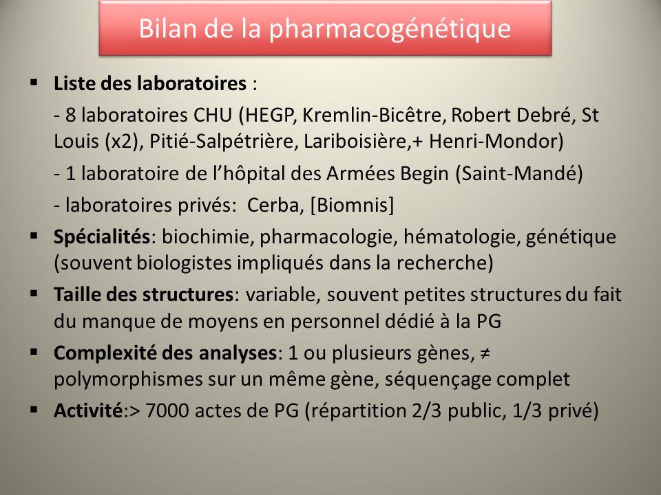 Bilan de la pharmacogénétique