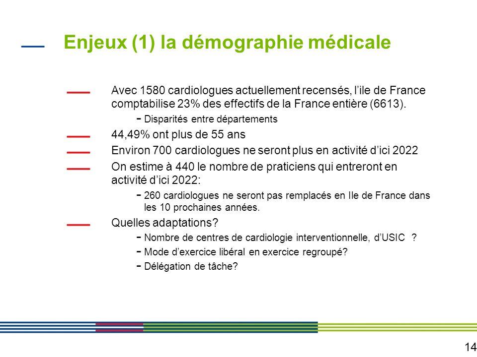 Enjeux (1) la démographie médicale