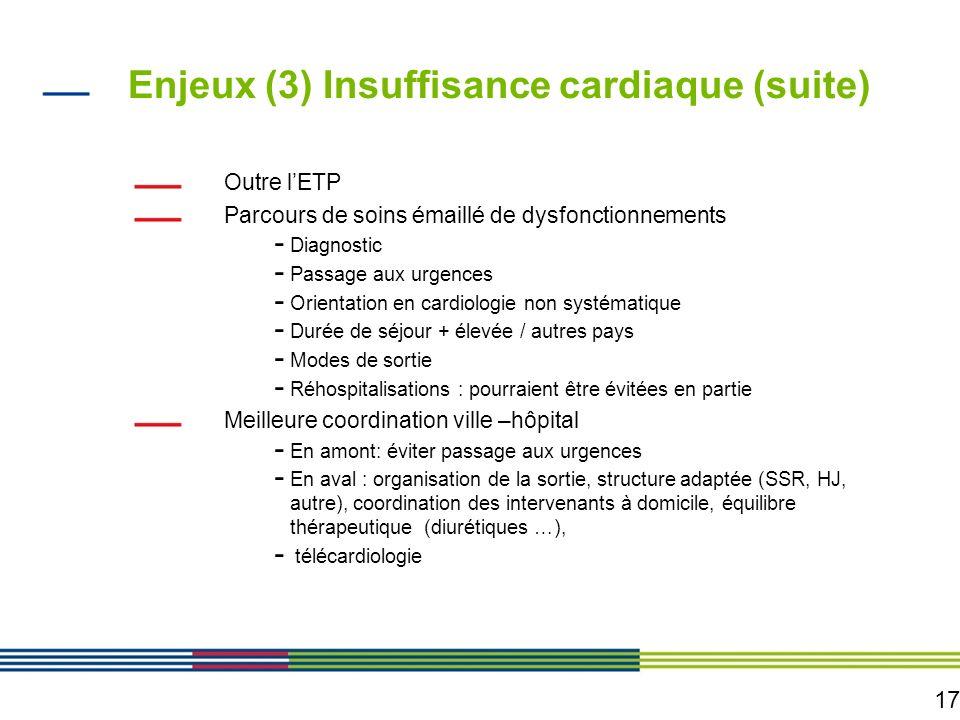 Enjeux (3) Insuffisance cardiaque (suite)