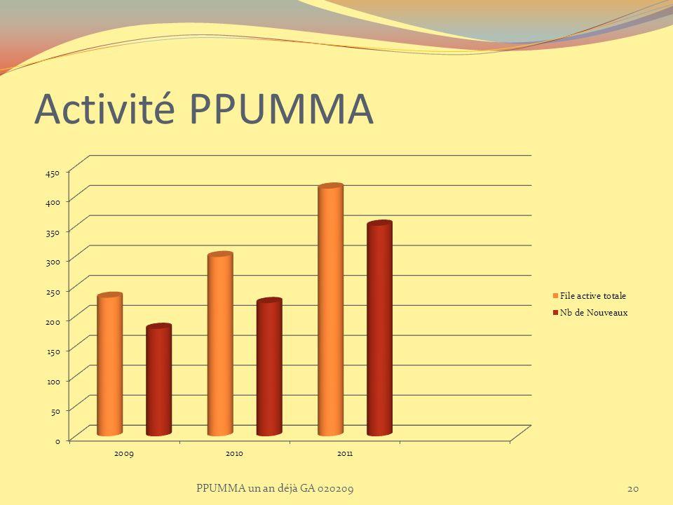 Activité PPUMMA PPUMMA un an déjà GA 020209