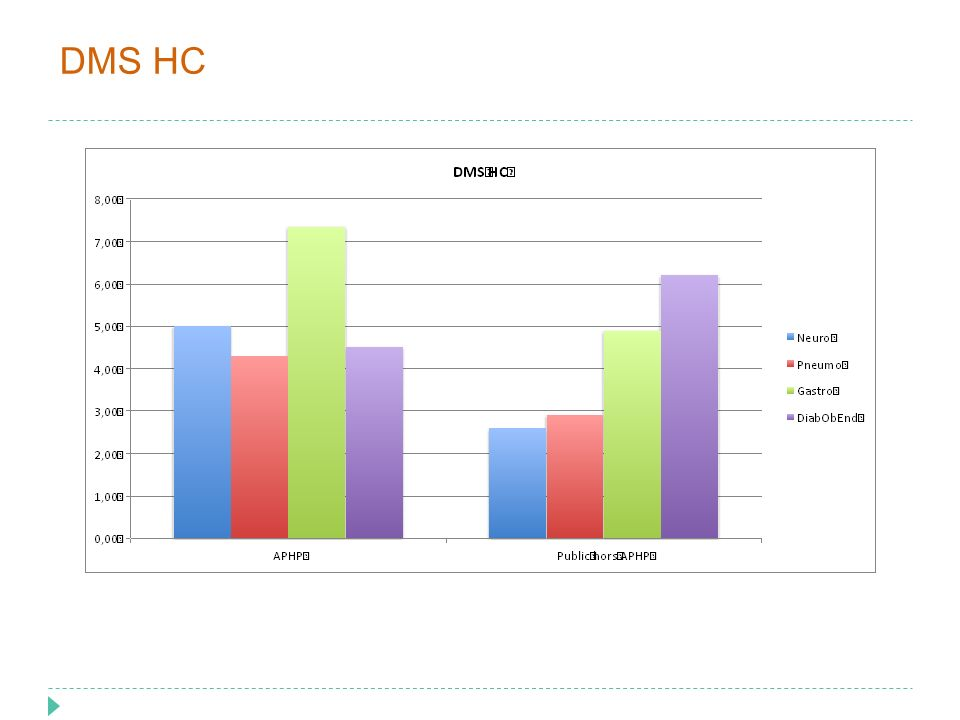 DMS HC