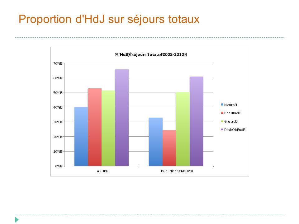 Proportion d HdJ sur séjours totaux