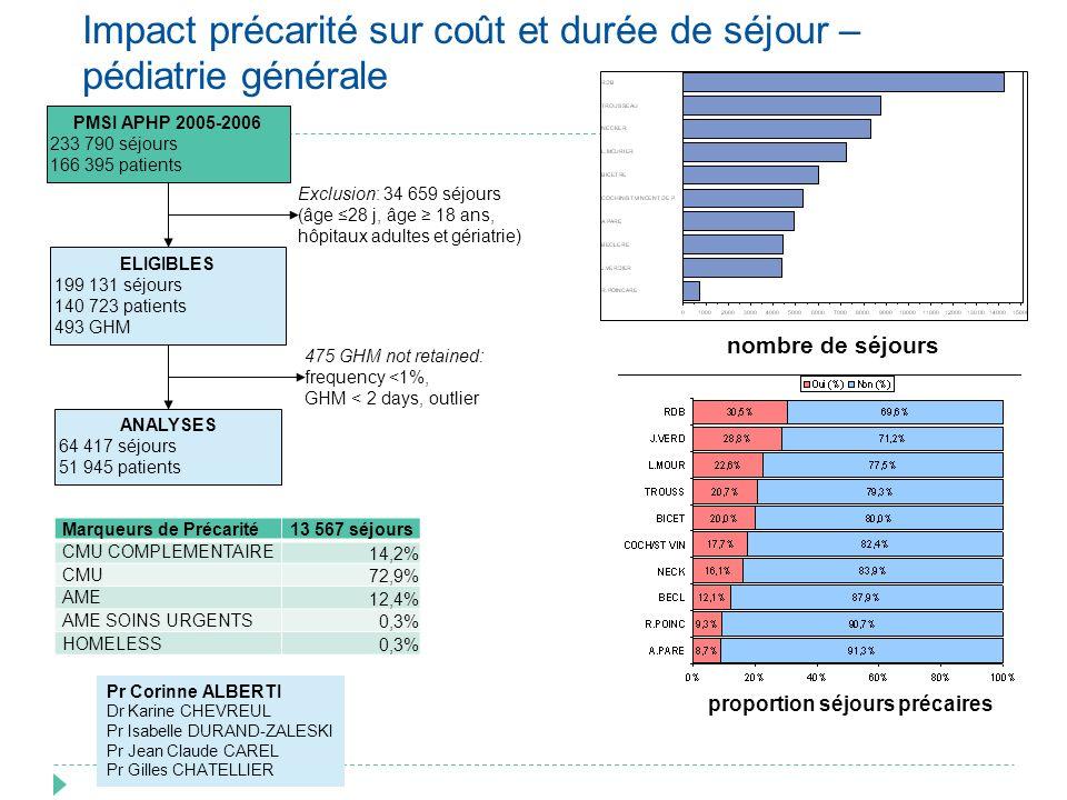 Impact précarité sur coût et durée de séjour – pédiatrie générale