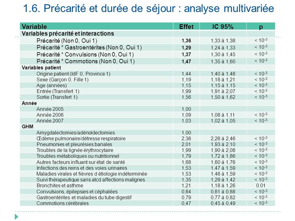 1.6. Précarité et durée de séjour : analyse multivariée