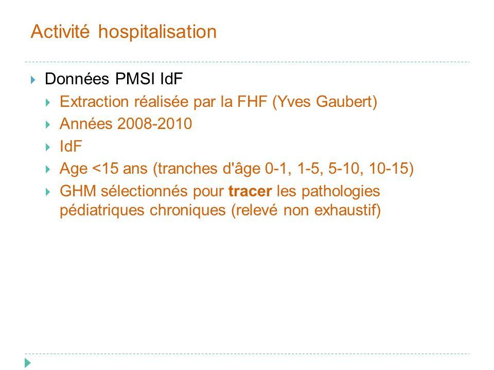 Activité hospitalisation