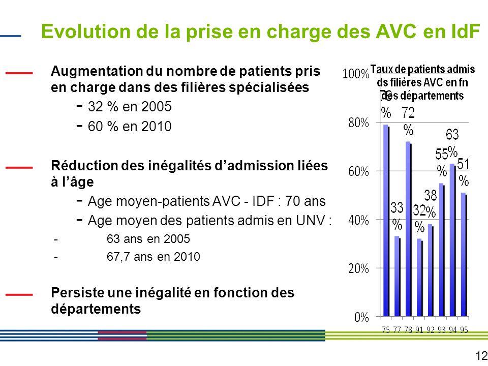 Evolution de la prise en charge des AVC en IdF