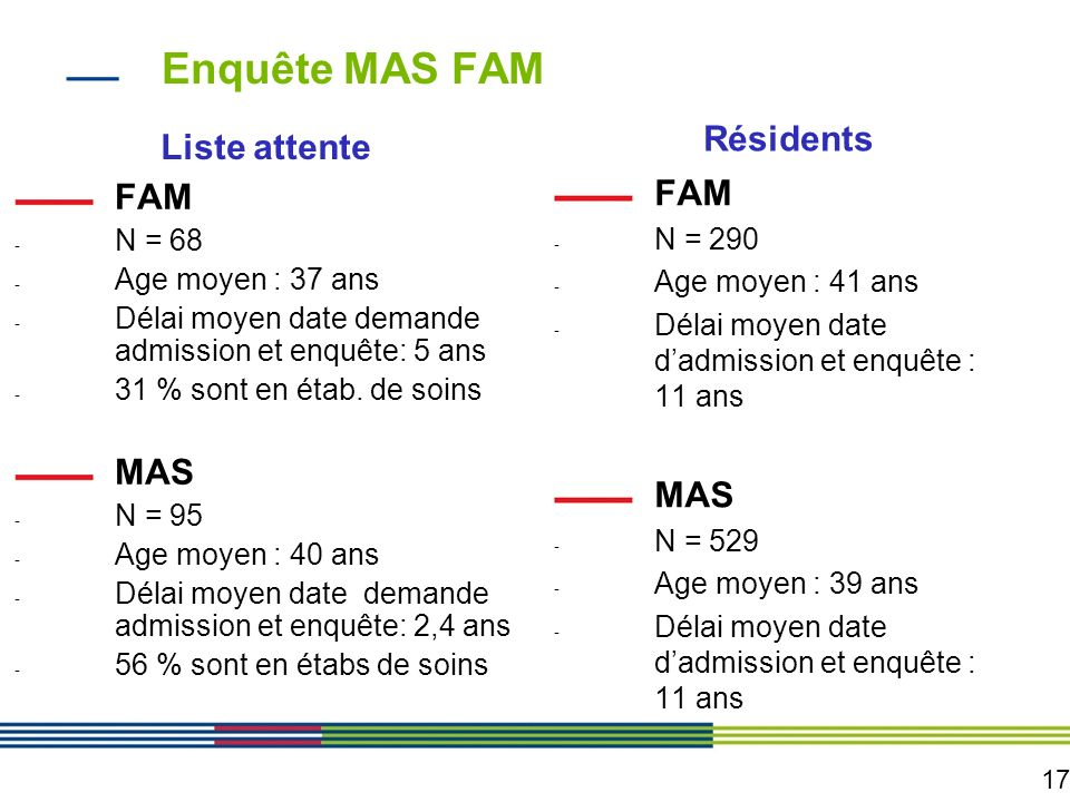 Enquête MAS FAM Résidents Liste attente FAM FAM MAS MAS N = 290 N = 68