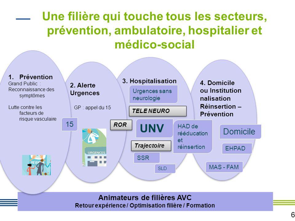 Une filière qui touche tous les secteurs, prévention, ambulatoire, hospitalier et médico-social