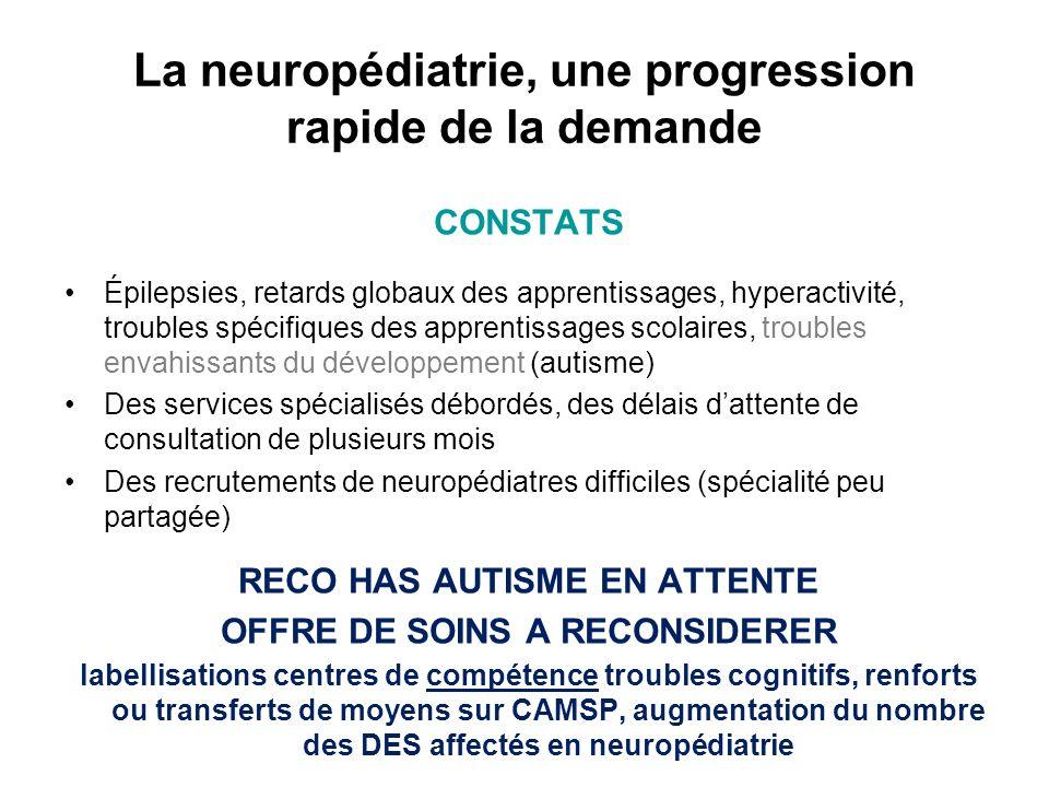 La neuropédiatrie, une progression rapide de la demande
