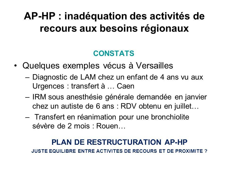 AP-HP : inadéquation des activités de recours aux besoins régionaux
