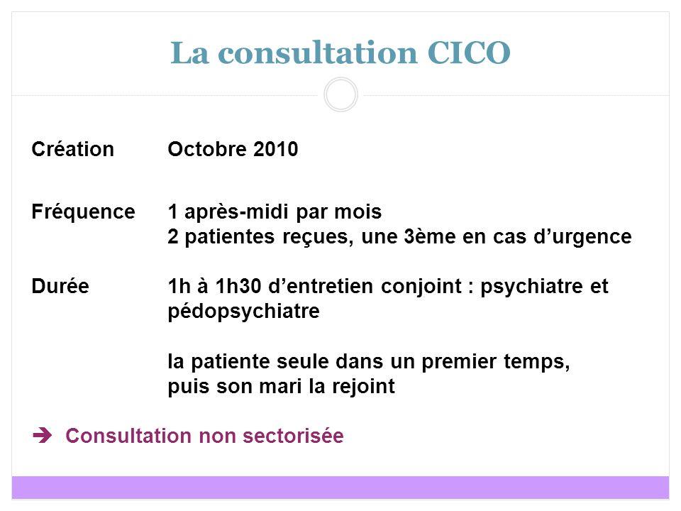 La consultation CICO Création Octobre 2010