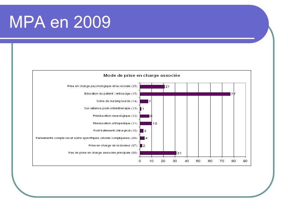 MPA en 2009