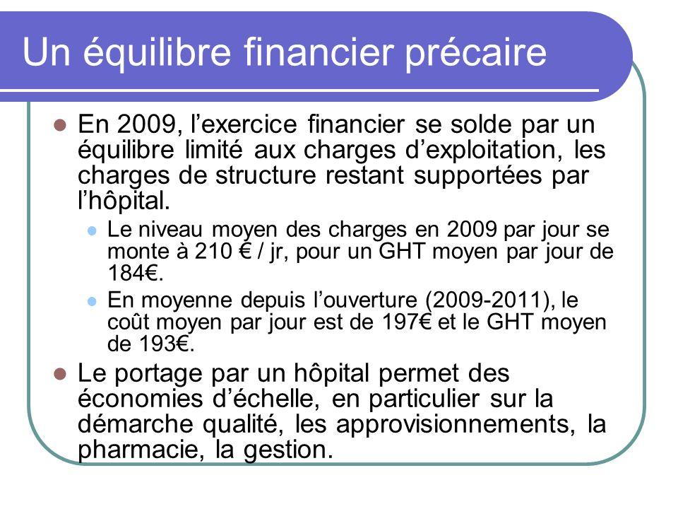 Un équilibre financier précaire