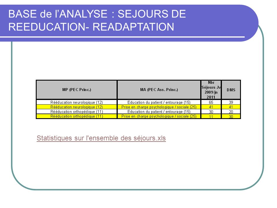 BASE de l'ANALYSE : SEJOURS DE REEDUCATION- READAPTATION