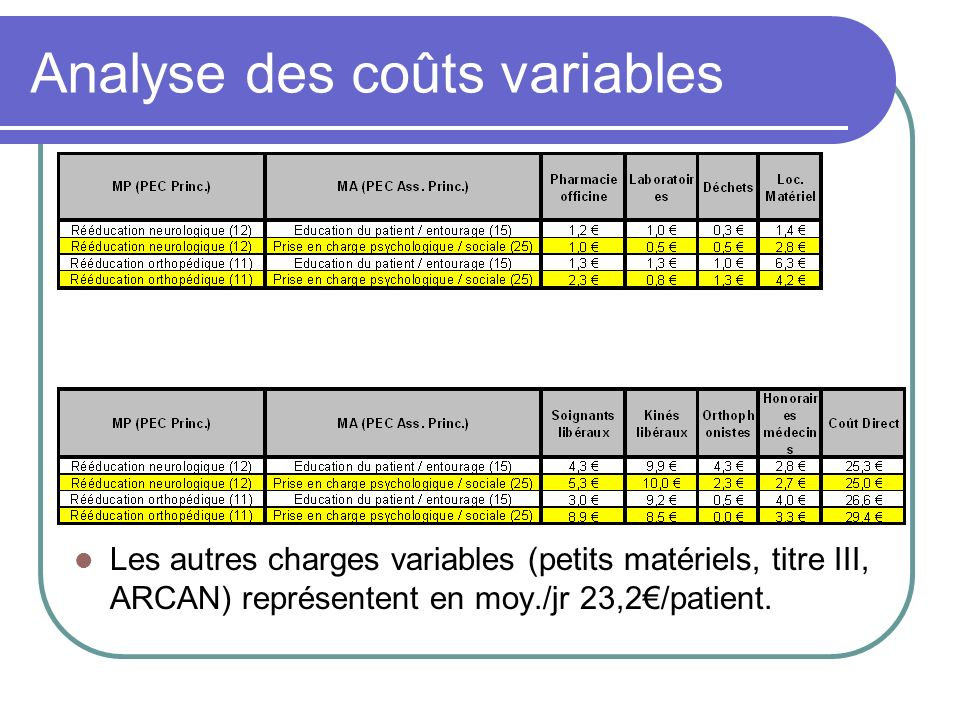 Analyse des coûts variables