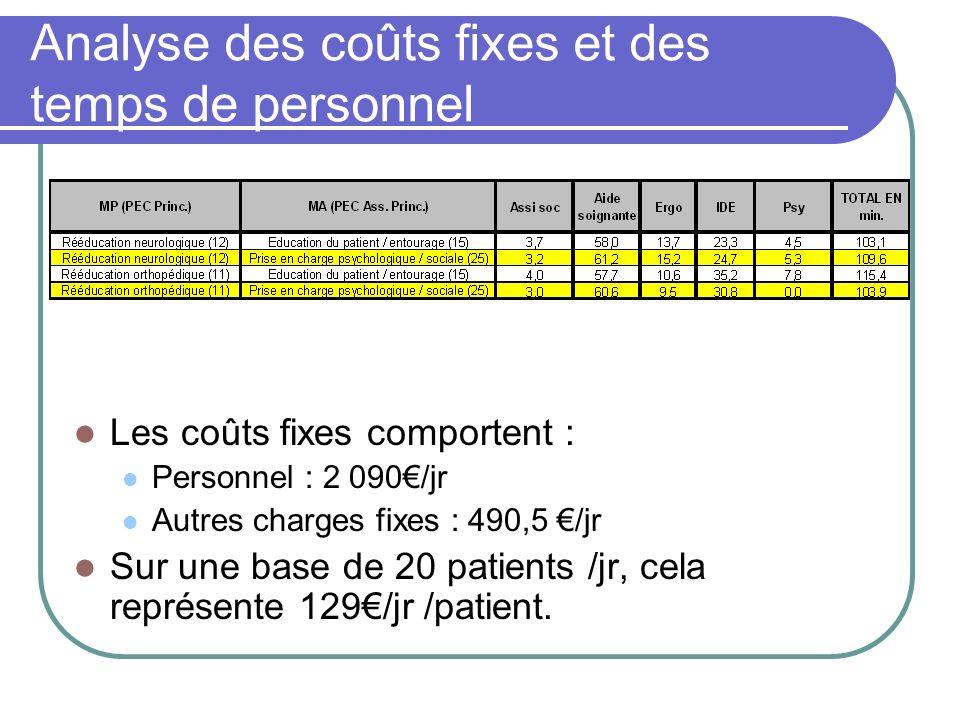 Analyse des coûts fixes et des temps de personnel