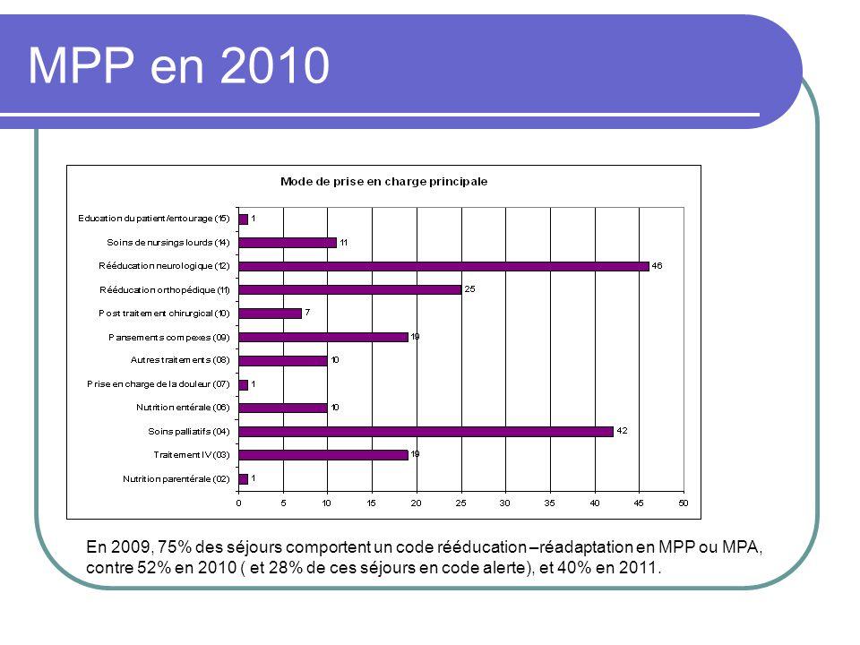 MPP en 2010