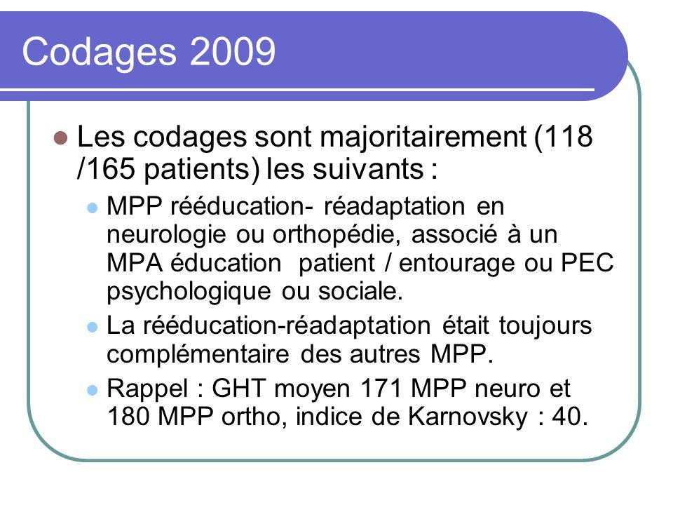 Codages 2009 Les codages sont majoritairement (118 /165 patients) les suivants :