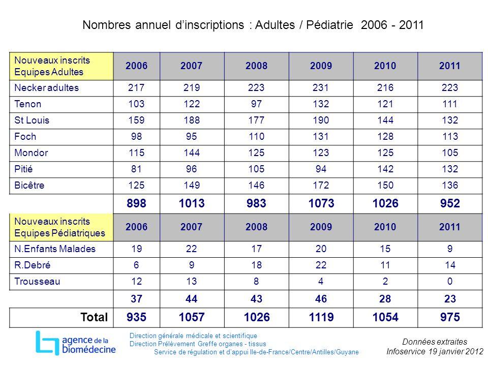 Nombres annuel d'inscriptions : Adultes / Pédiatrie 2006 - 2011