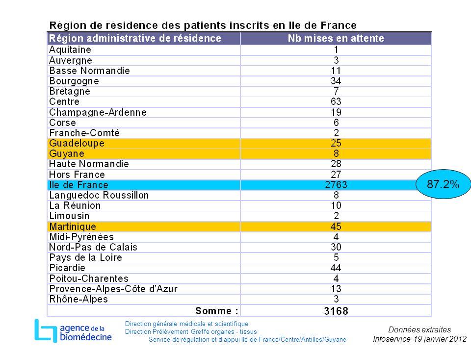 87.2% Direction générale médicale et scientifique