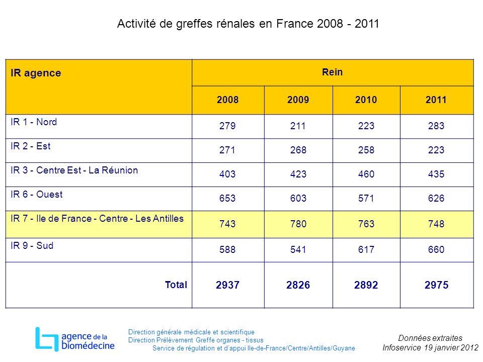 Activité de greffes rénales en France 2008 - 2011