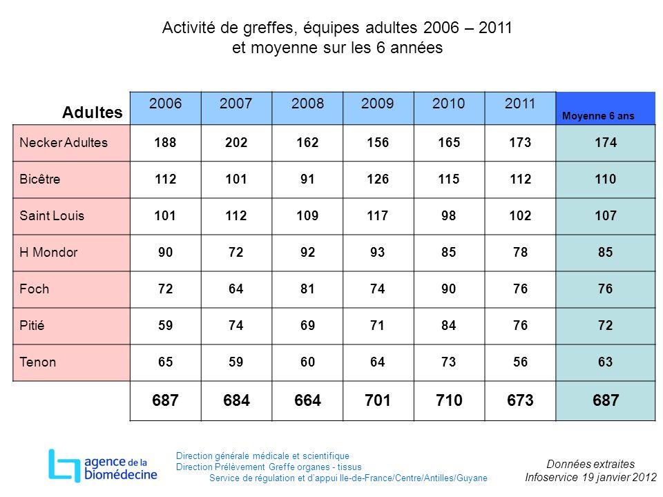 Activité de greffes, équipes adultes 2006 – 2011