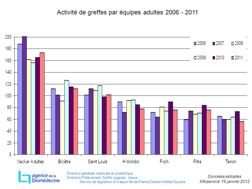 Activité de greffes par équipes adultes 2006 - 2011