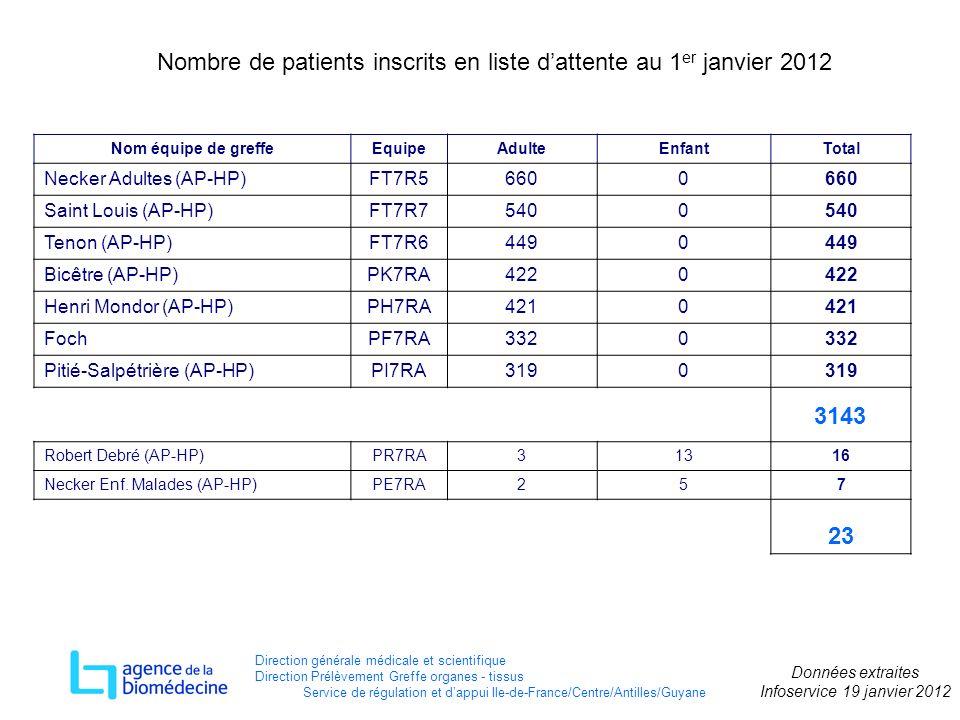 Nombre de patients inscrits en liste d'attente au 1er janvier 2012