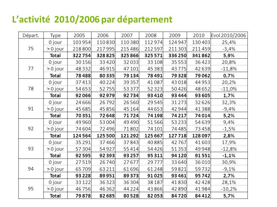 L'activité 2010/2006 par département