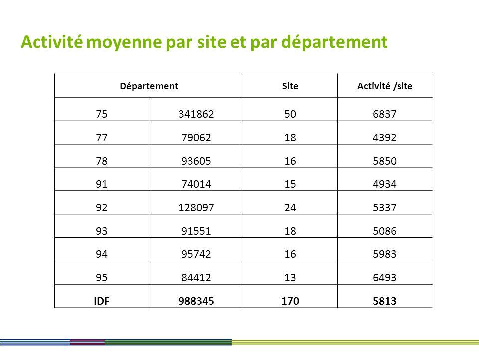 Activité moyenne par site et par département